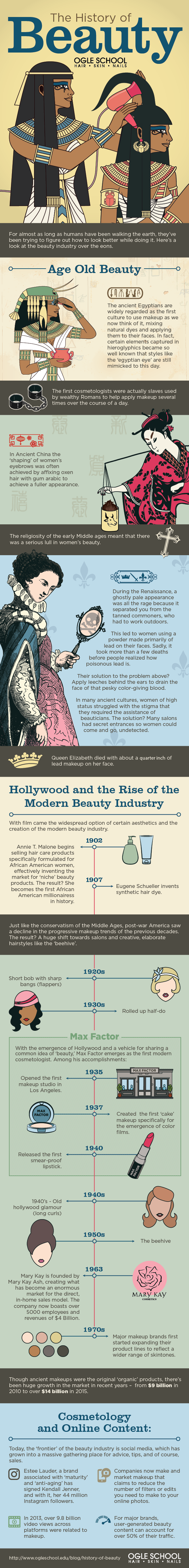 history-of-beauty
